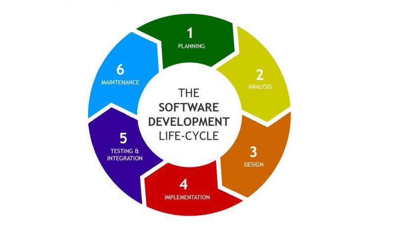 SDLC as essential part of project development